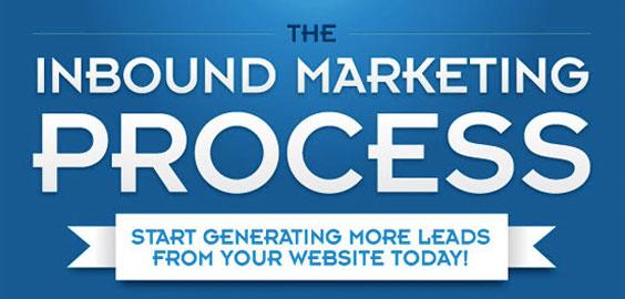 Inbound Marketing For Startups
