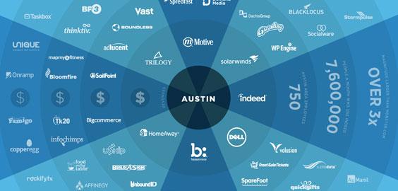 Austin Startup Ecosystem